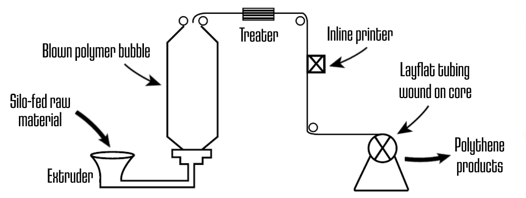 Polythene extrusion setup